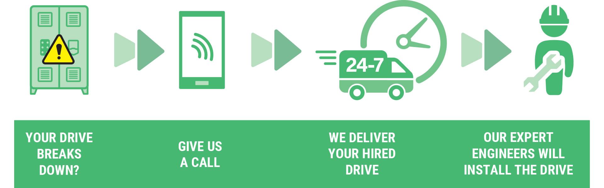 emergency drive hire