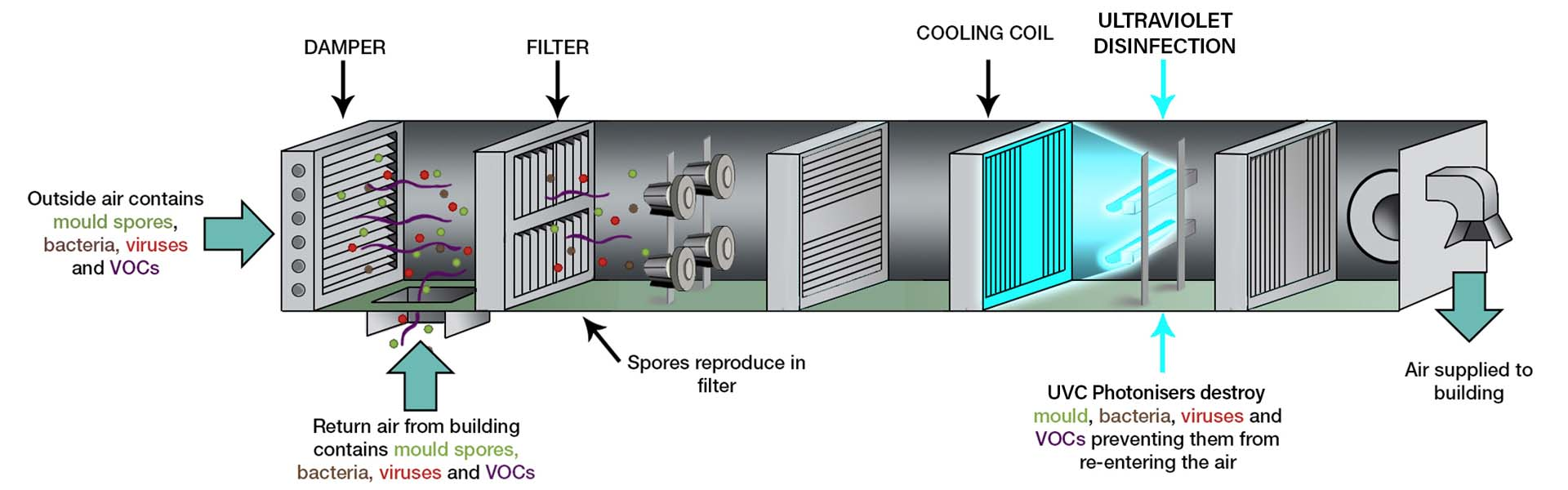 UVC in your HVAC system