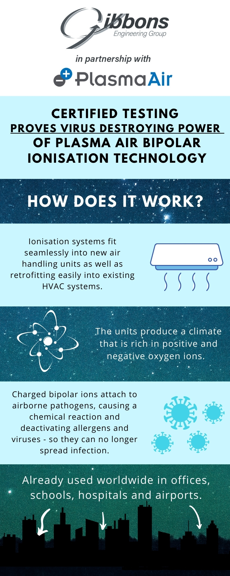 Air Quality and Bipolar Ionisation