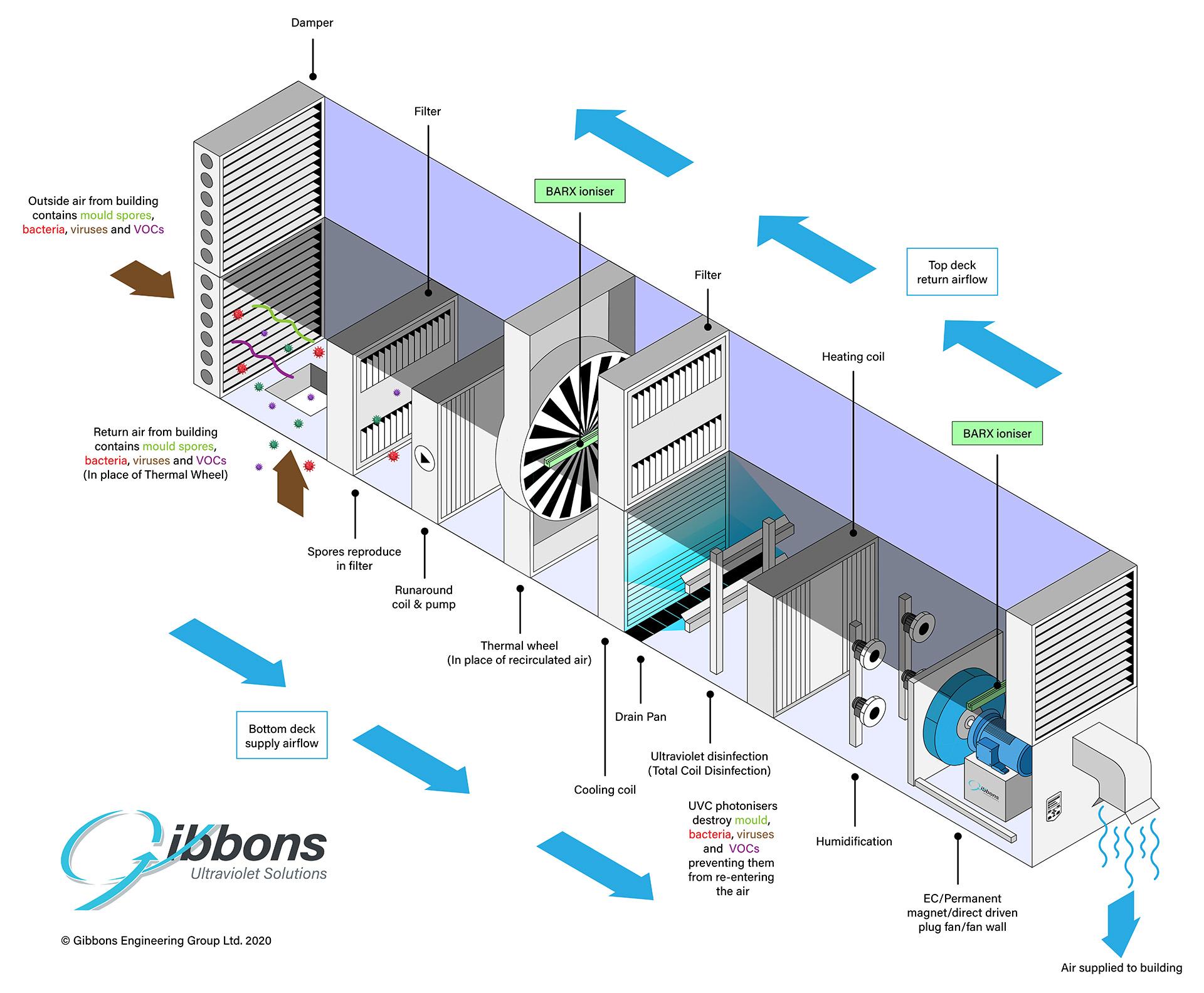 Isometric Air Handling Unit diagram